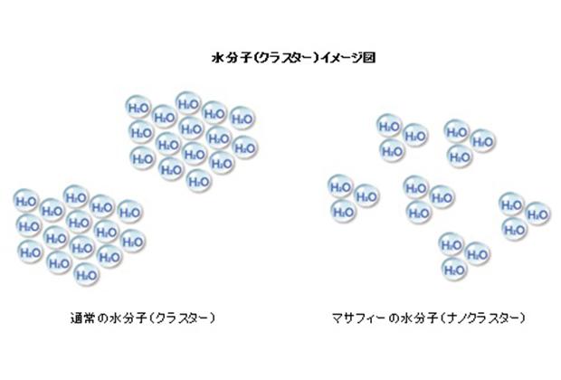 水を構成している水分子(クラスター)のサイズが通常の2/3と小さいので、細胞への浸透が早く水分補給にも最適。